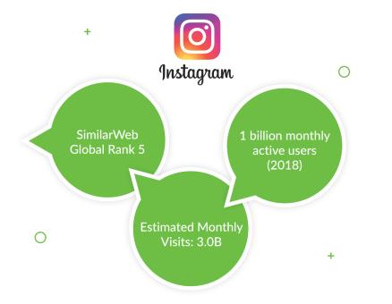 Результат изображения того, как instagram использует Django и python