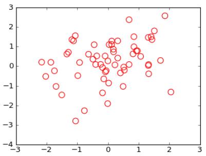 Matplotlib Пустой маркер круга для точечной диаграммы
