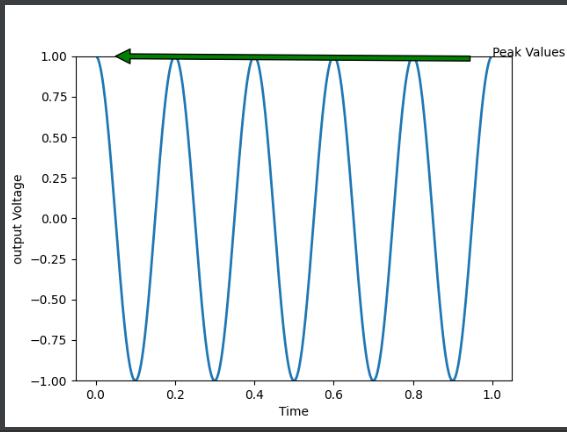 аннотировать Matplotlib