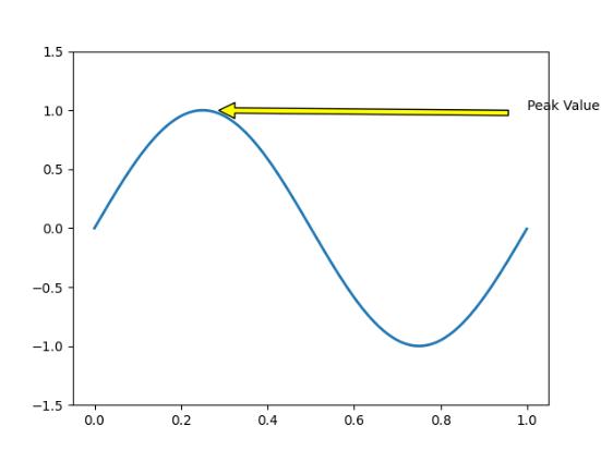 Matplotlib аннотировать