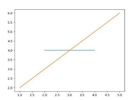 Порядок Matplotlib