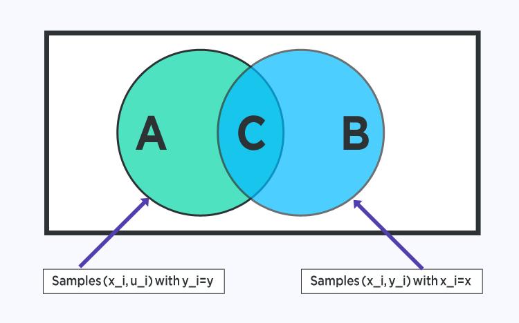 Теорема Байеса Машинное обучение