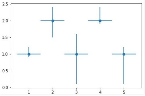 Гистограмма ошибок с переменной ошибкой в x и y