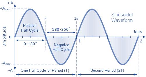 Синусоидальная спектрограмма python