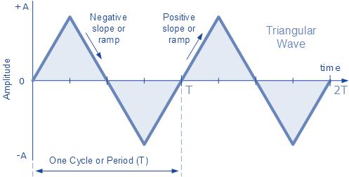 спектрограмма Треугольной волны питона