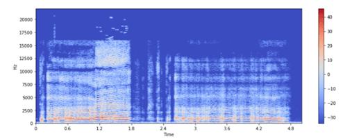 Преобразование Формы Сигнала В Спектрограмму В Python