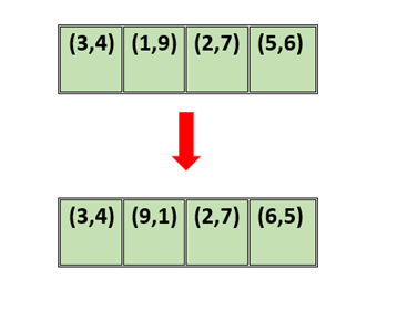 Взятие пар по два и сортировка сначала по возрастанию, а затем по убыванию