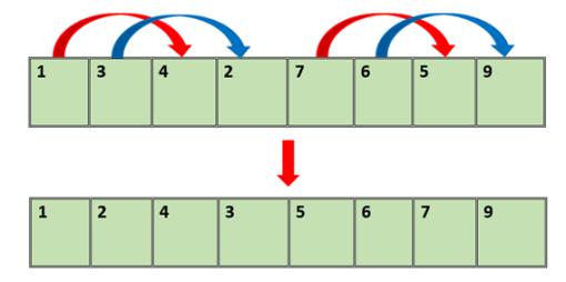 сортировка с помощью битонической сортировки