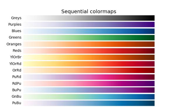 Последовательные цветовые карты