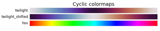 циклический matplotlib cmap()