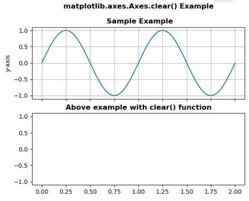 Matplotlib Axes clear plot в python
