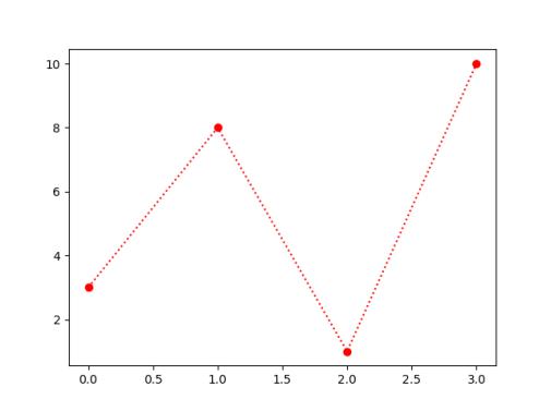 Стиль маркерной линии Matplotlib в Python