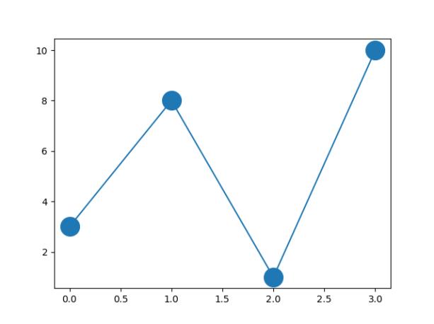Размер маркера Matplotlib