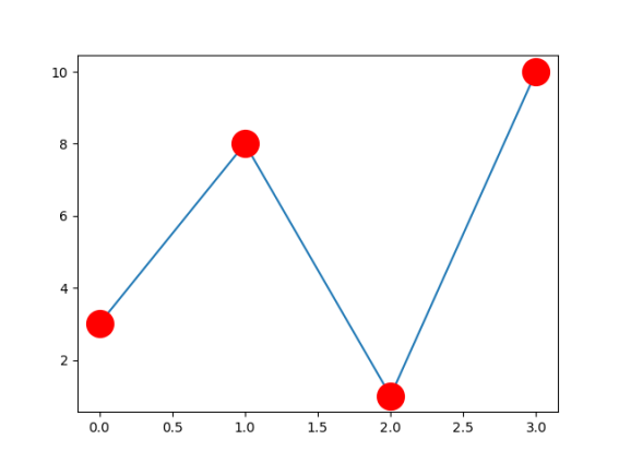 Цвет маркера Matplotlib
