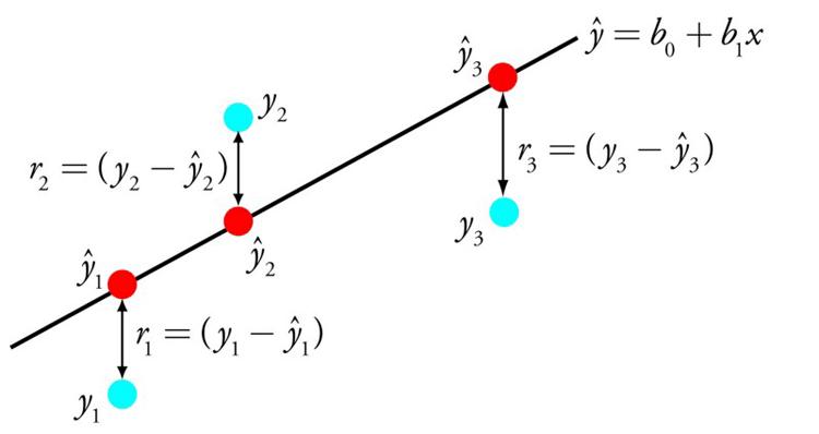 Линейная регрессия