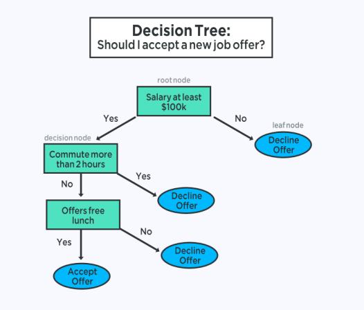 дерево решений машинного обучения