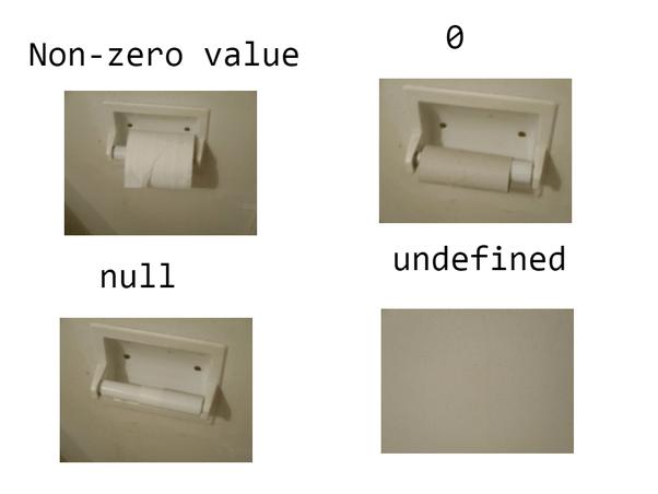 Разница между Null и None