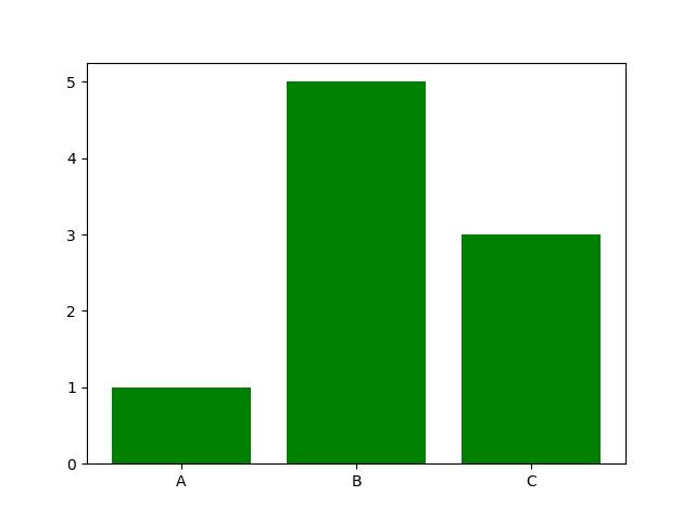 изменение цвета гистограммы в matplotlib