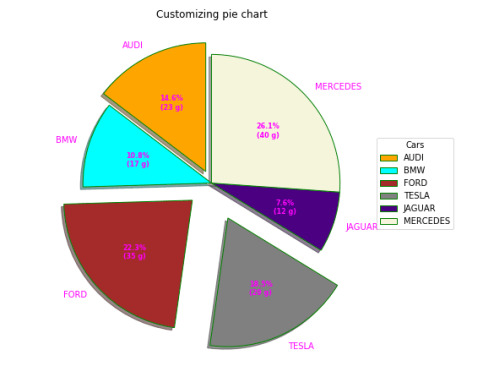 Пользовательская круговая диаграмма