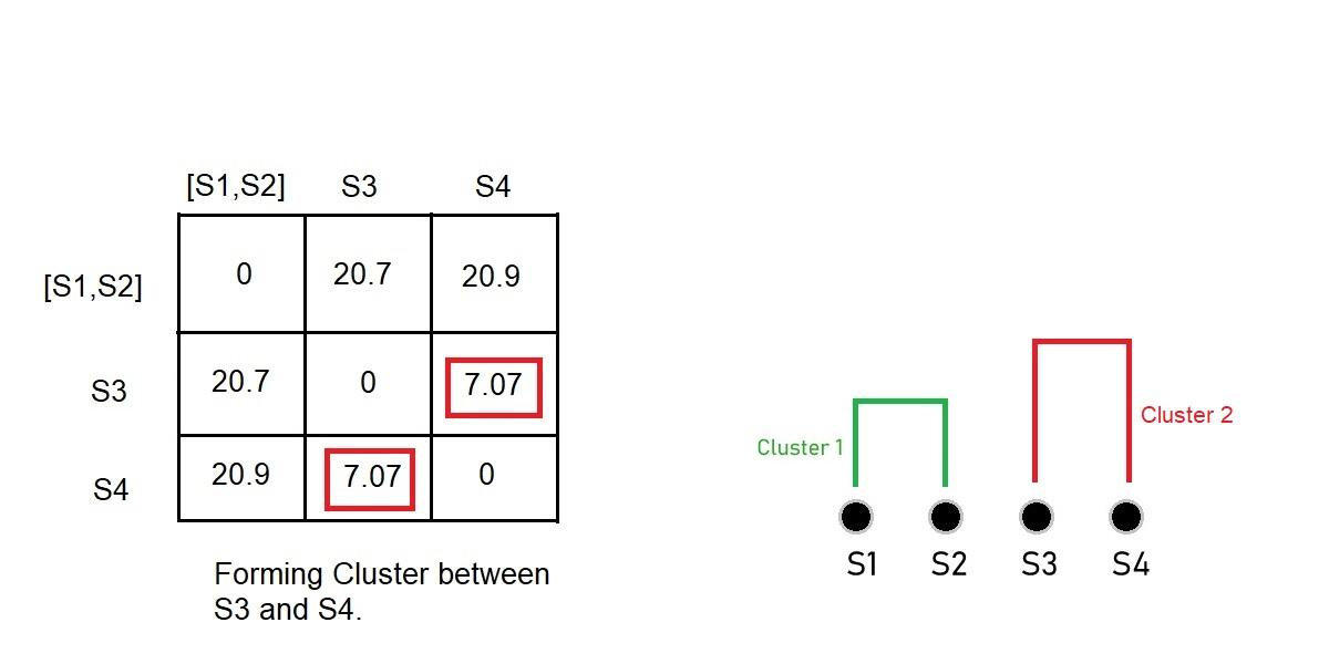 Кластеризация S3 и S4
