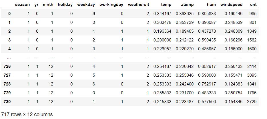 Correlation Matrix DataSet