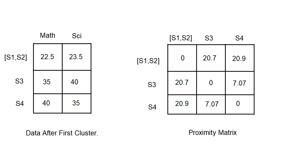 DataSet после первого кластеризации