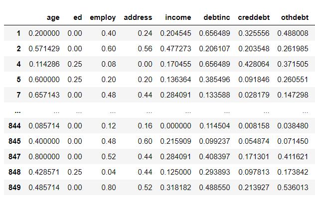 DataSet после нормализации Использование MinMaxScaler - Как нормализовать данные в Python