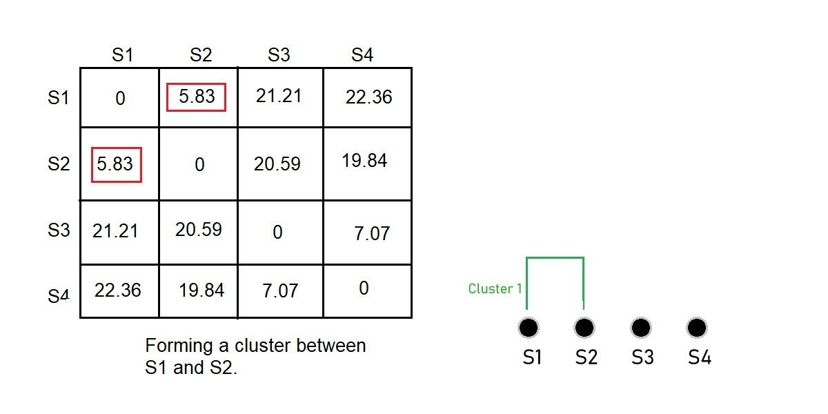 Расстояние, рассчитанное между каждой точкой данных