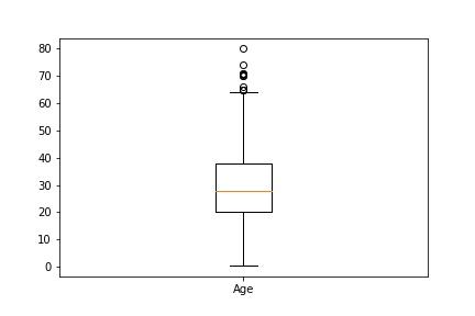 Matplotlib boxplot age.