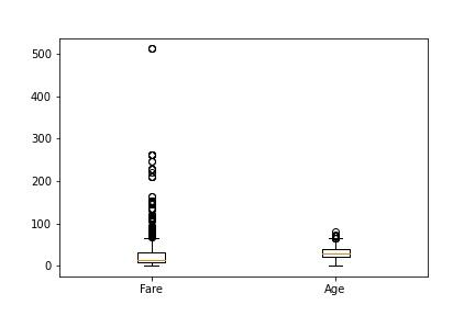 Matplotlib Boxplot на тарифах и возрасте