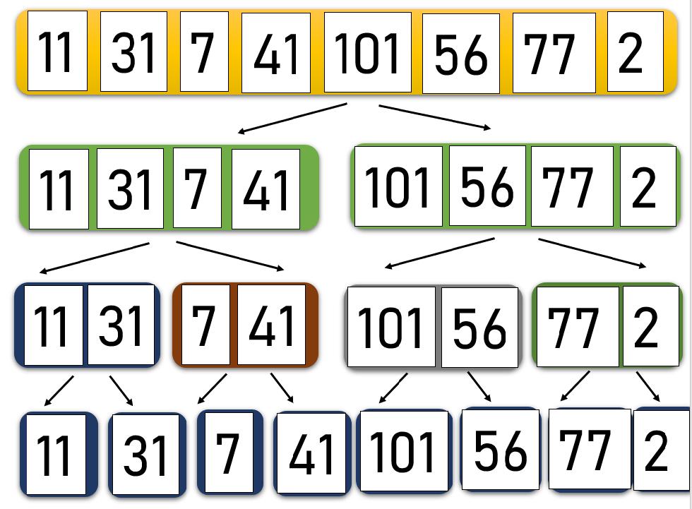 Слияние сортировки элементов данных