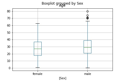 Pandas Boxplot Возраст с гендерными колоннами