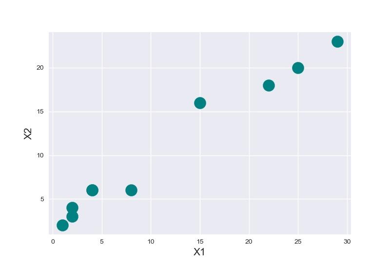 Построение данных по двум измерениям