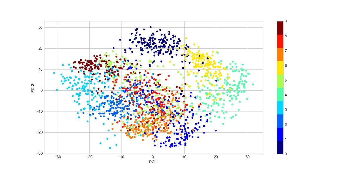 Визуализация цифр данных в 2 измерениях 2