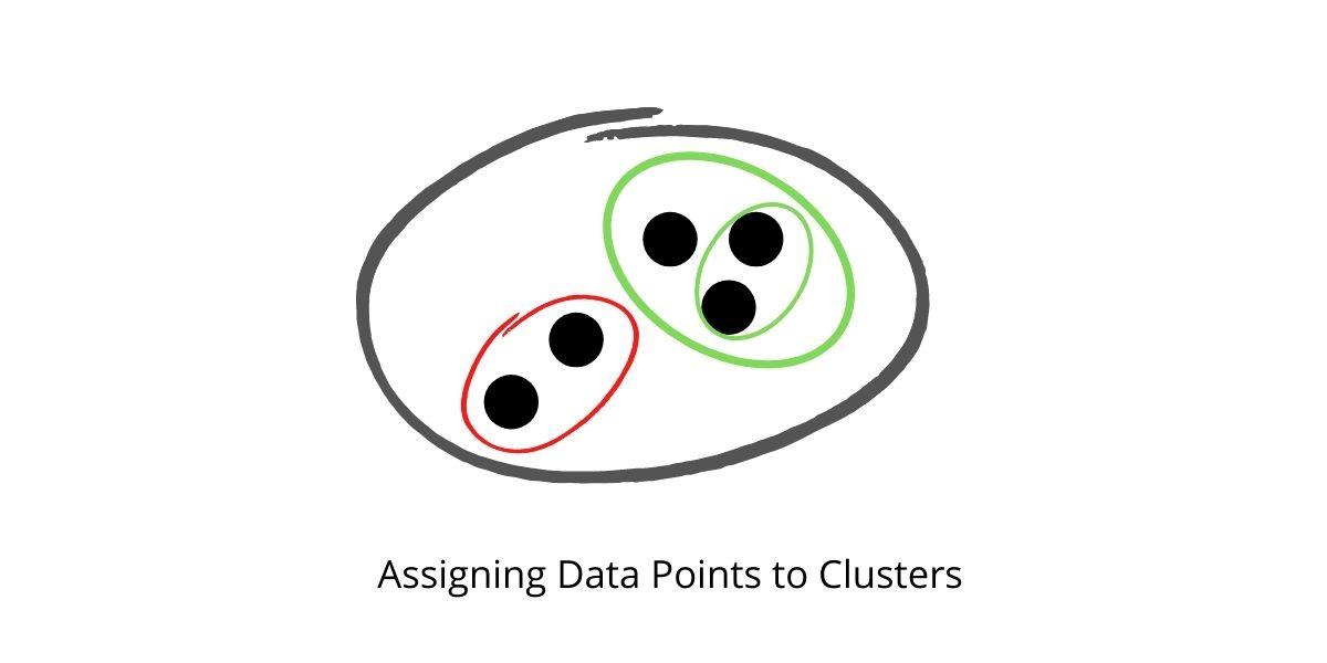 Как выглядит кластеризация