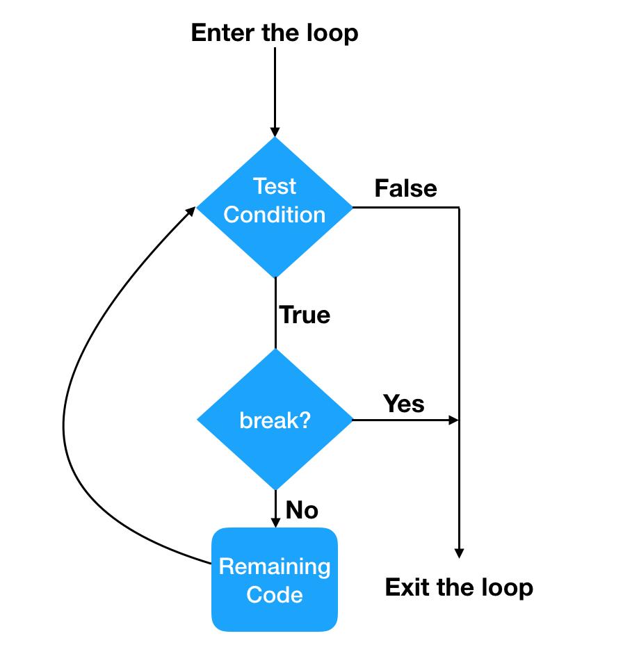 Диаграмма потока перерыва