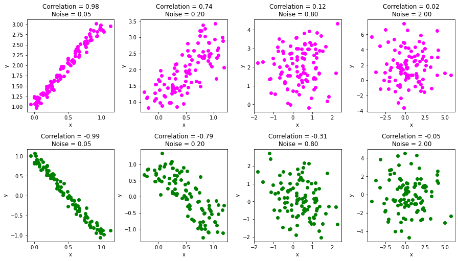 коэффициент корреляции Пирсона с шумом