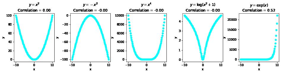 коэффициент корреляции Пирсона против ассоциации переменных