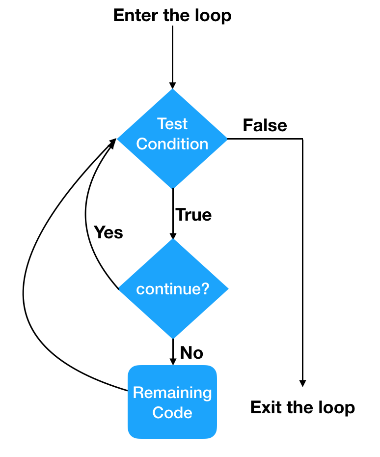 Продолжить диаграмму потока оператора