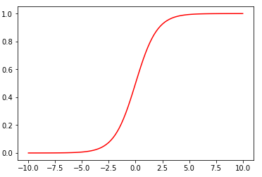 сигмовидная функция