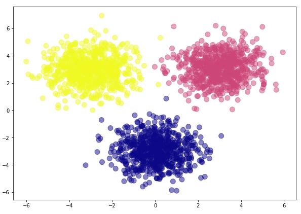 Сгенерированный набор данных