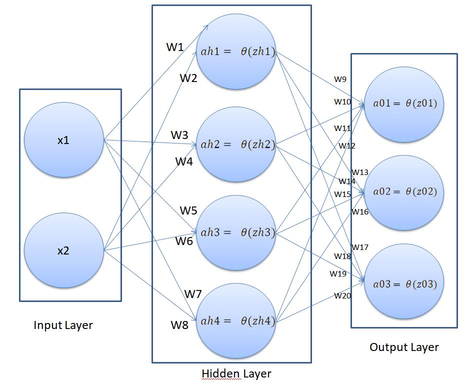 Структура нейронной сети