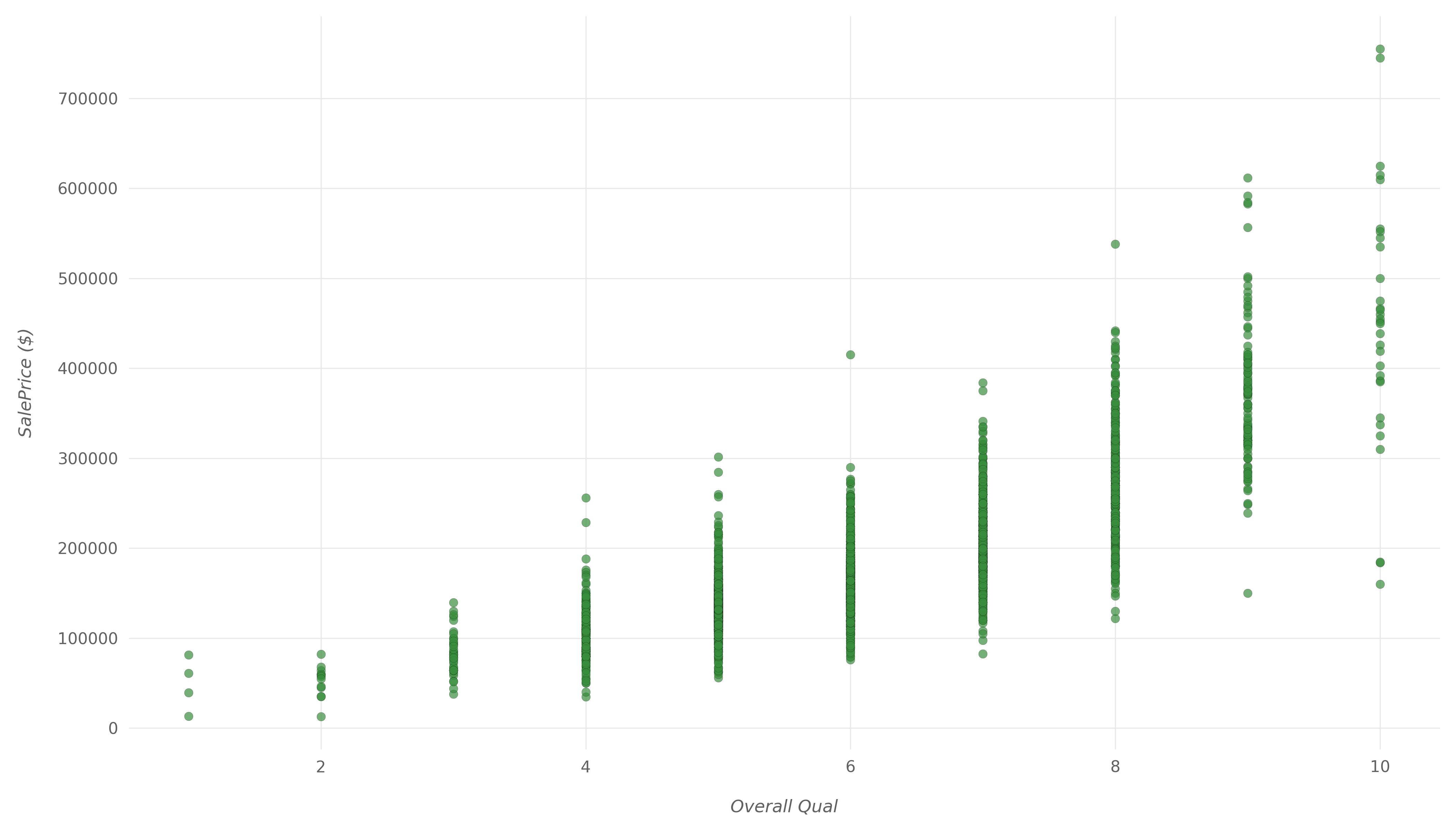 график рассеяния с высокой корреляцией
