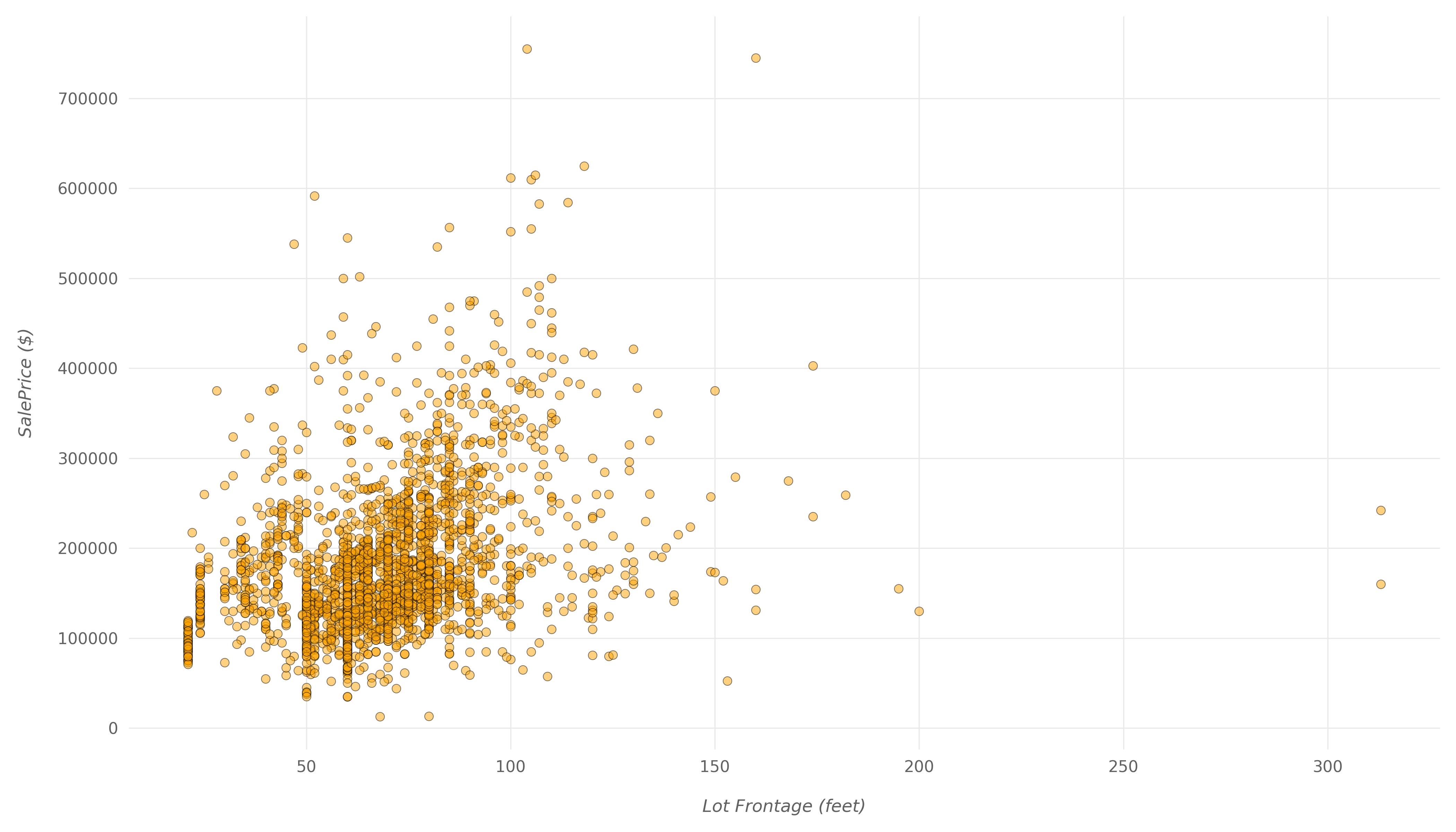 умеренная корреляционная точечная диаграмма
