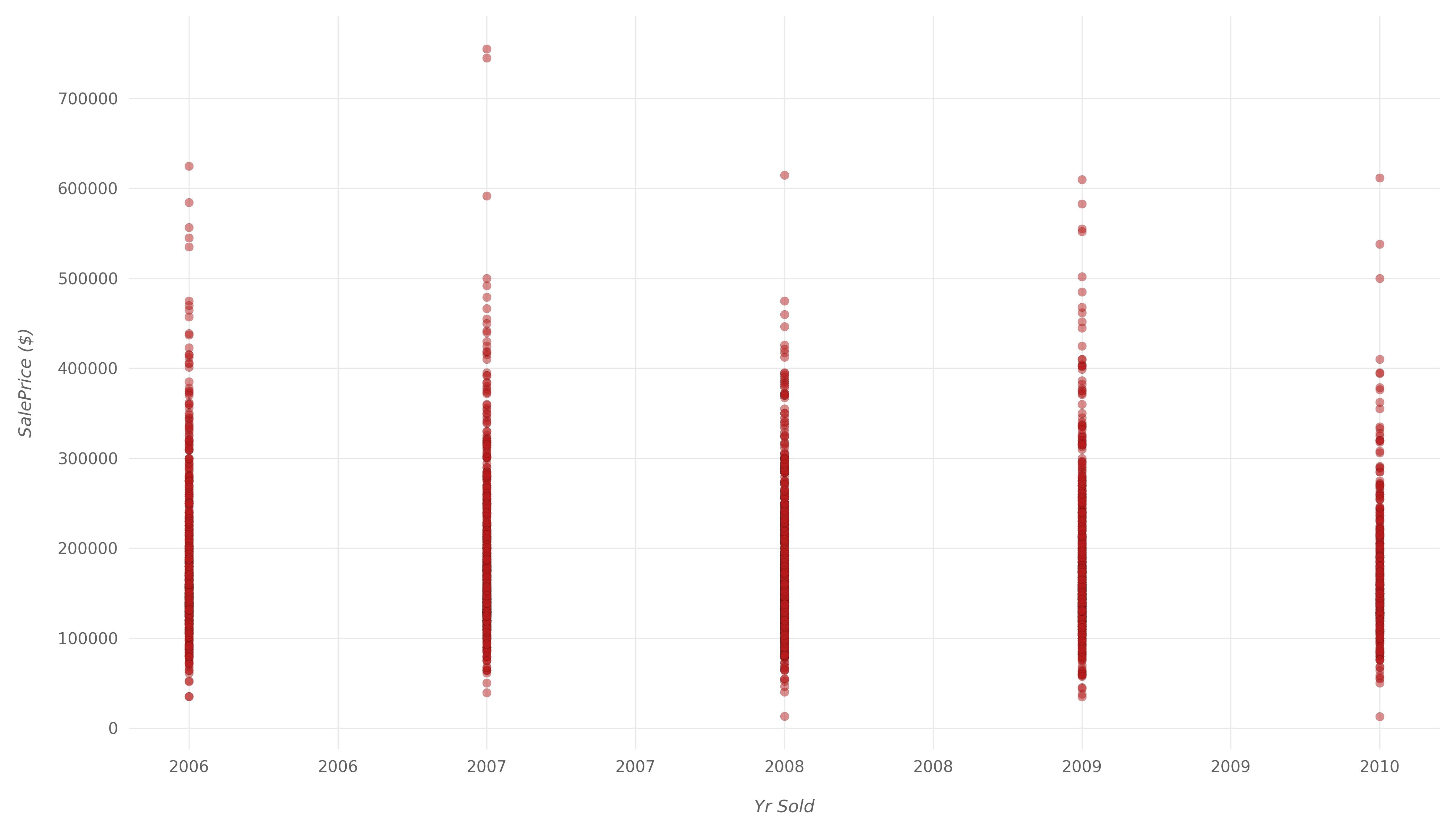 график рассеяния с низкой корреляцией