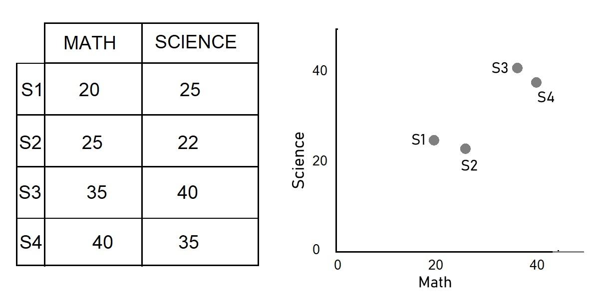 Пример набора данных