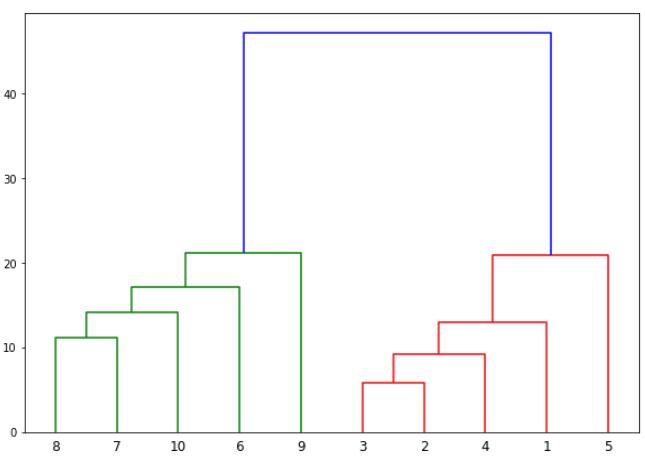 График дендрограммы