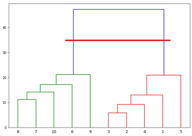 График дендрограммы с горизонтальной линией 1