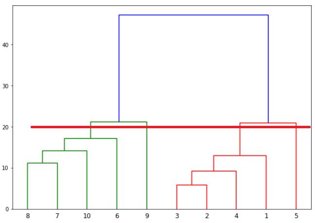 График дендрограммы с горизонтальной линией 2