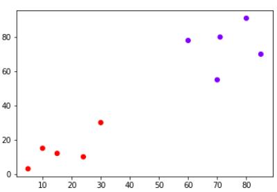 Цветной график точек данных